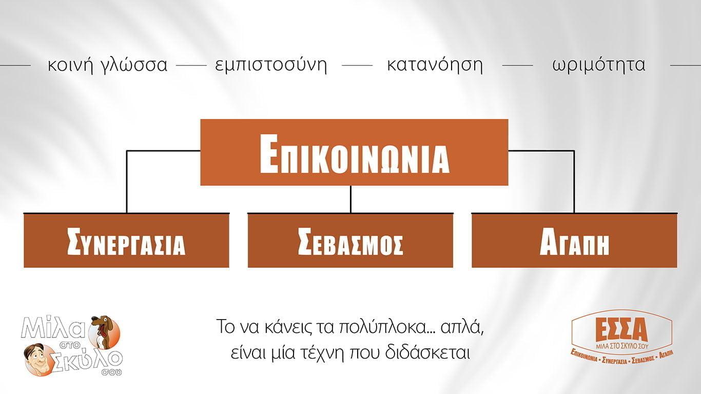 Το Σύστημα ΕΣΣΑ